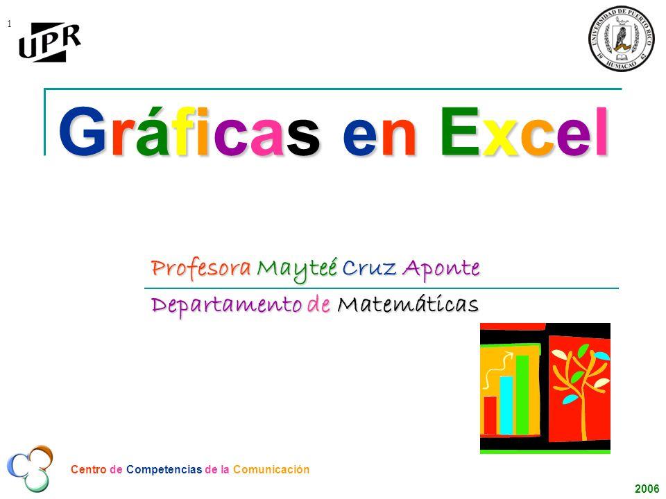 Profesora Mayteé Cruz Aponte Departamento de Matemáticas