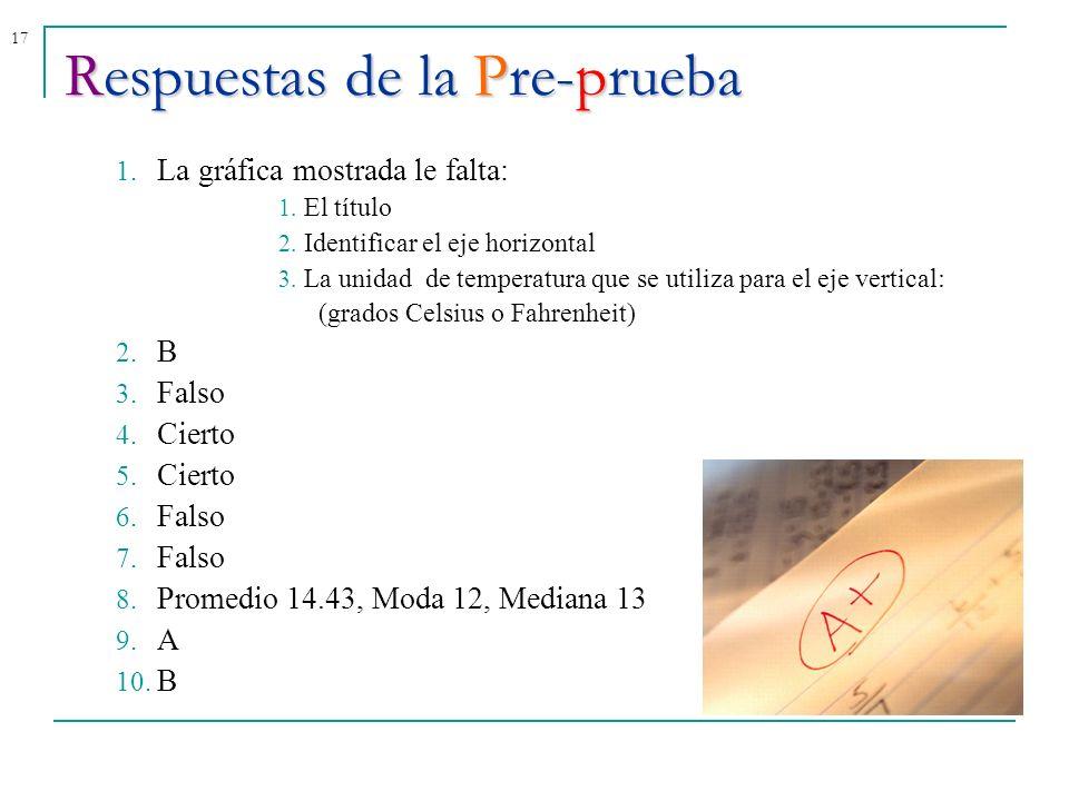 Respuestas de la Pre-prueba
