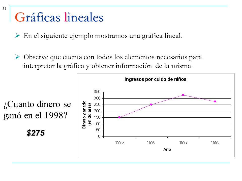 Gráficas lineales ¿Cuanto dinero se ganó en el 1998 $275