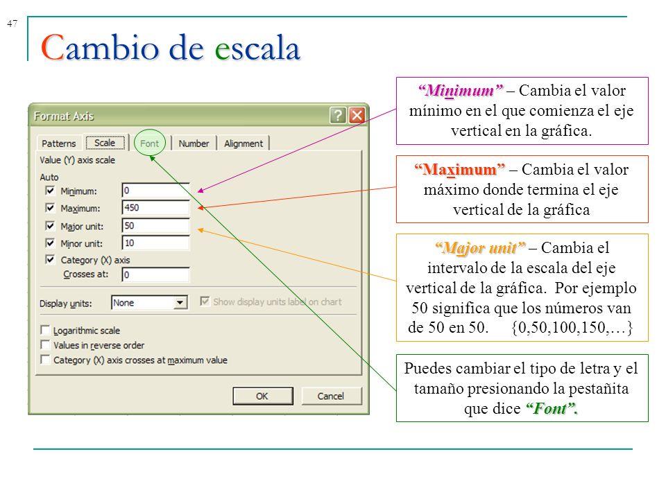 Cambio de escala Minimum – Cambia el valor mínimo en el que comienza el eje vertical en la gráfica.