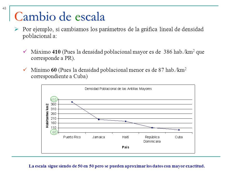 Cambio de escala Por ejemplo, si cambiamos los parámetros de la gráfica lineal de densidad poblacional a: