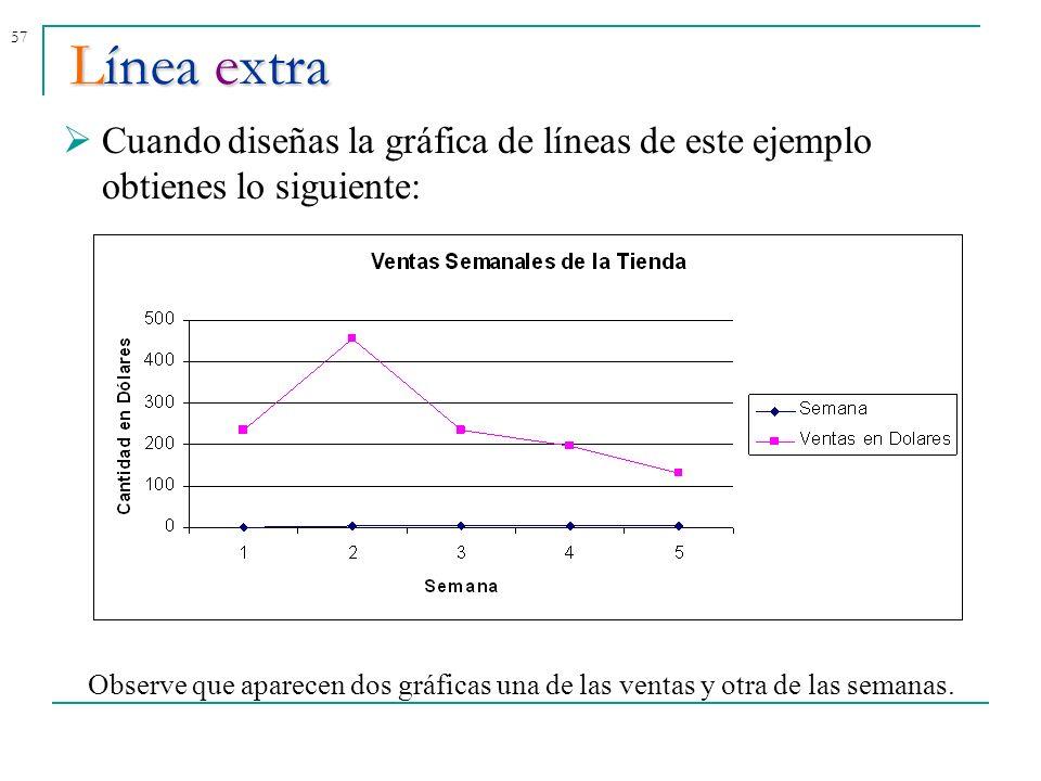 Línea extra Cuando diseñas la gráfica de líneas de este ejemplo obtienes lo siguiente: