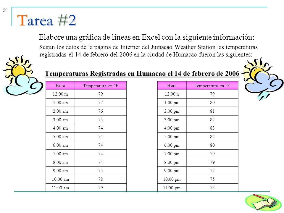 Temperaturas Registradas en Humacao el 14 de febrero de 2006