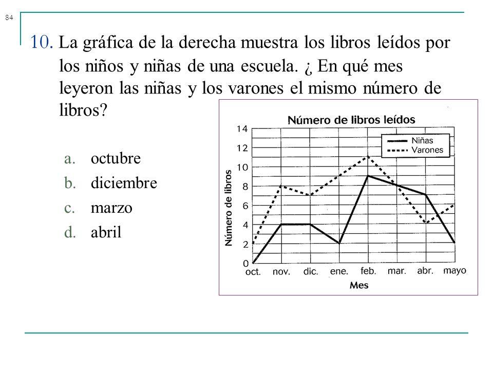 10. La gráfica de la derecha muestra los libros leídos por los niños y niñas de una escuela. ¿ En qué mes leyeron las niñas y los varones el mismo número de libros