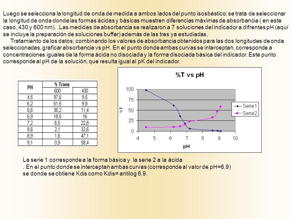 La serie 1 corresponde a la forma básica y la serie 2 a la ácida