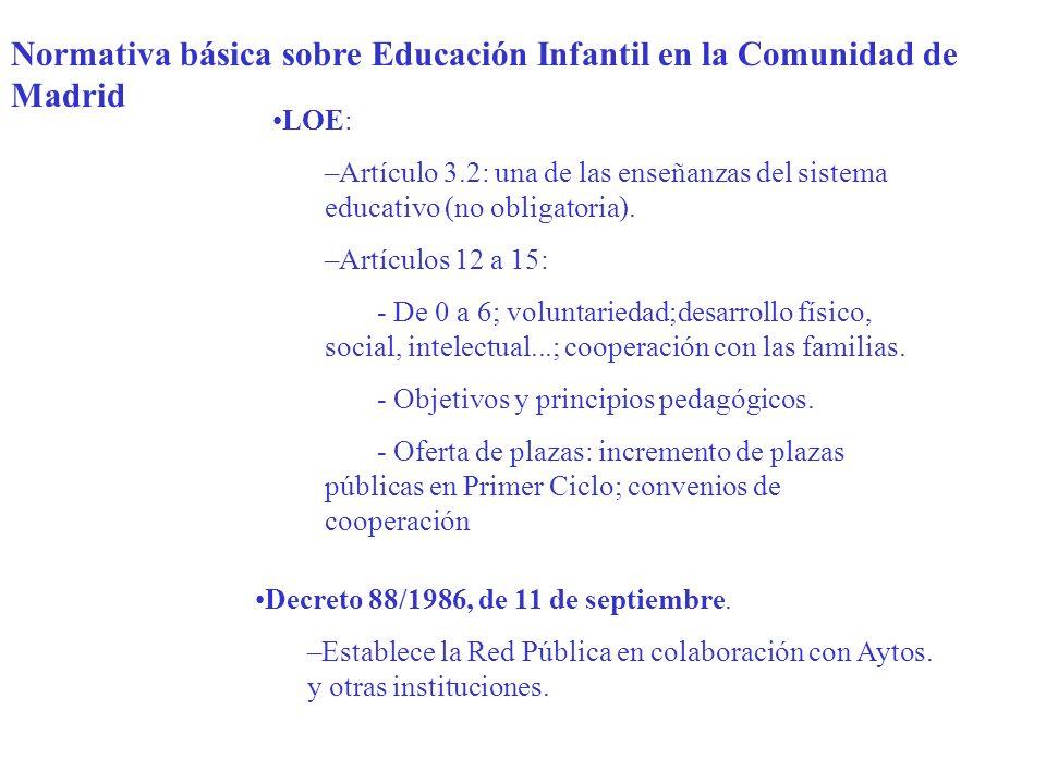 Normativa básica sobre Educación Infantil en la Comunidad de Madrid