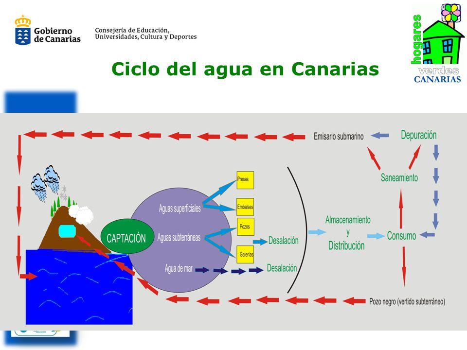 Ciclo del agua en Canarias