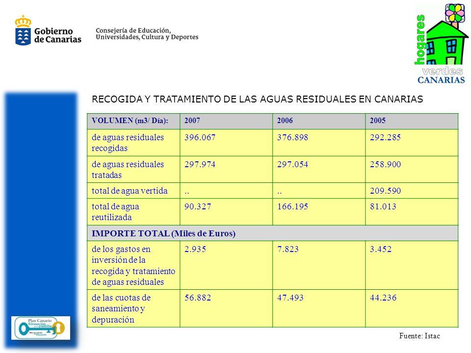 RECOGIDA Y TRATAMIENTO DE LAS AGUAS RESIDUALES EN CANARIAS