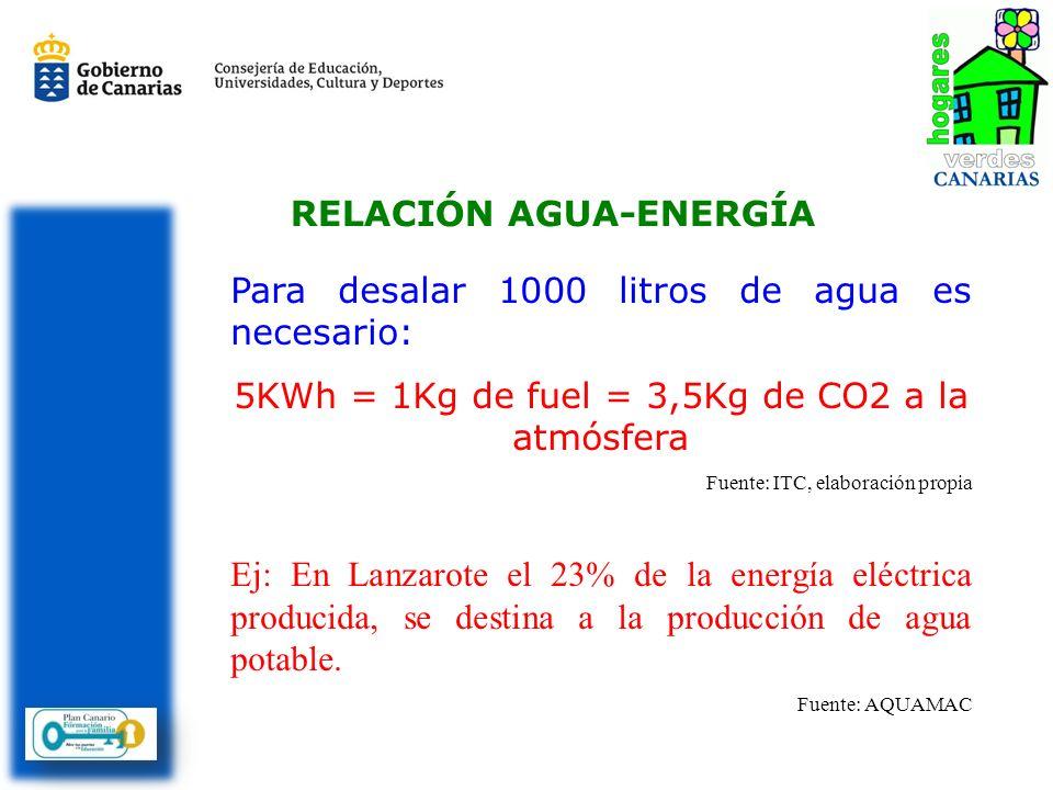 RELACIÓN AGUA-ENERGÍA