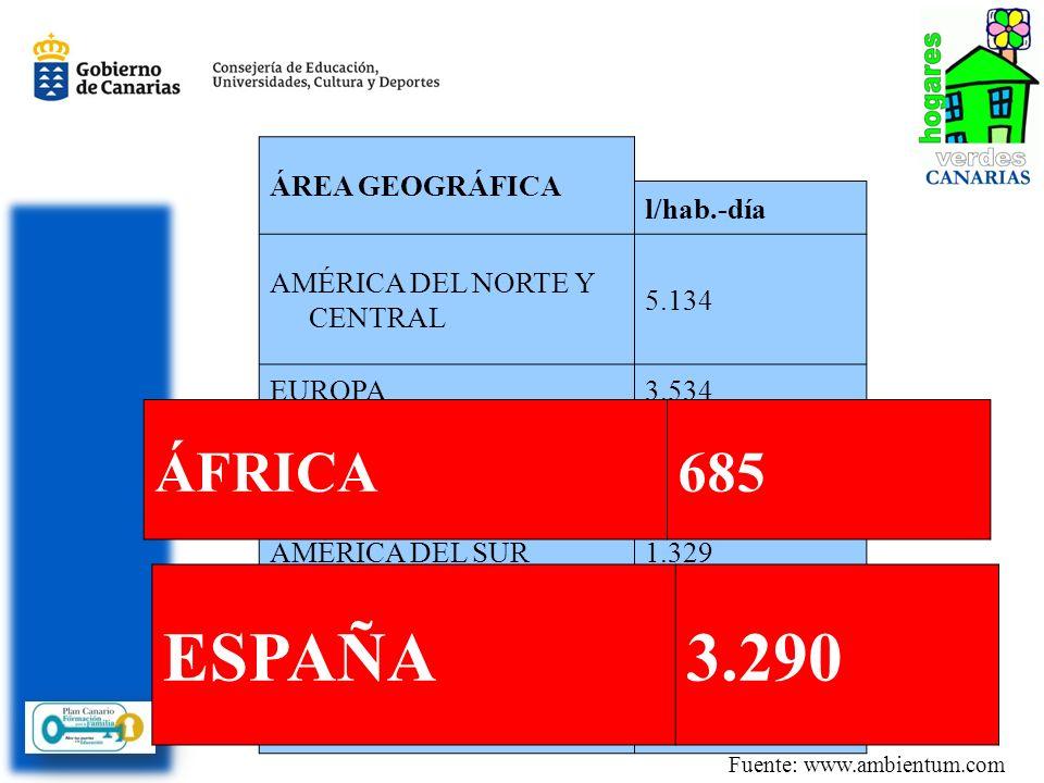 ESPAÑA 3.290 ÁFRICA 685 ÁREA GEOGRÁFICA l/hab.-día