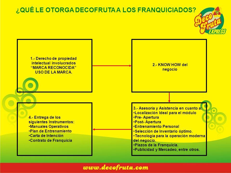 ¿QUÉ LE OTORGA DECOFRUTA A LOS FRANQUICIADOS