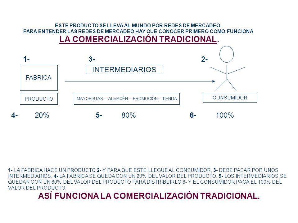 1- 3- 2- INTERMEDIARIOS 4- 20% 5- 80% 6- 100% FABRICA