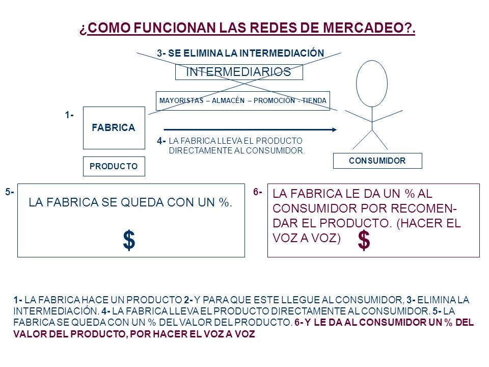 ¿COMO FUNCIONAN LAS REDES DE MERCADEO .