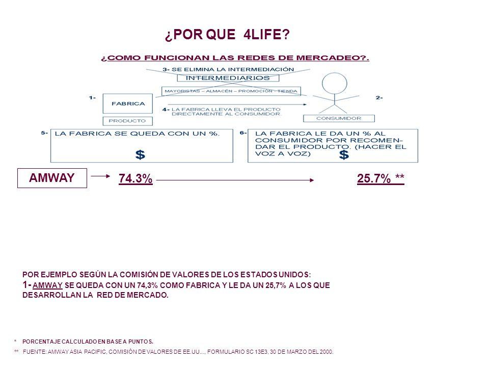 ¿POR QUE 4LIFE AMWAY 74.3% 25.7% **