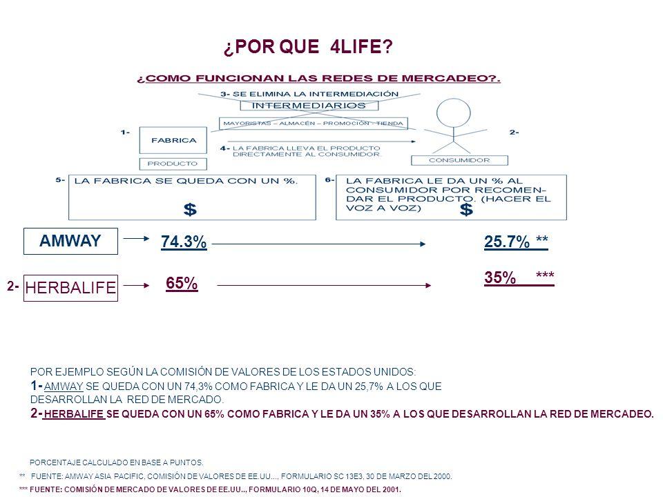 ¿POR QUE 4LIFE AMWAY 74.3% 25.7% ** 35% *** 65% HERBALIFE 2-