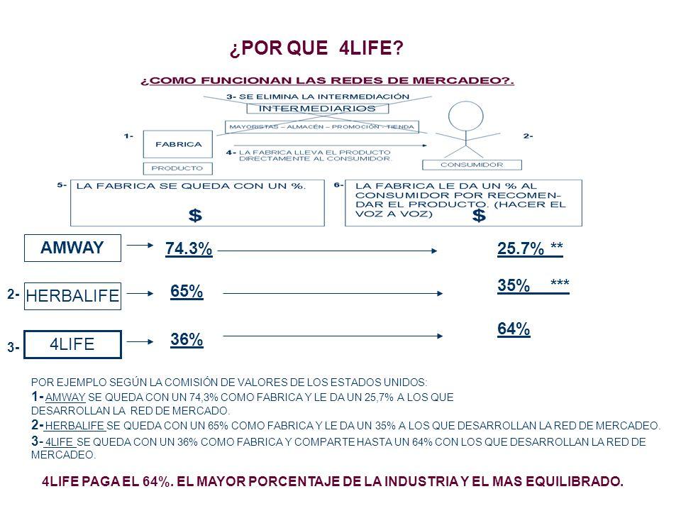 ¿POR QUE 4LIFE AMWAY 74.3% 25.7% ** 35% *** 65% HERBALIFE 64% 36%