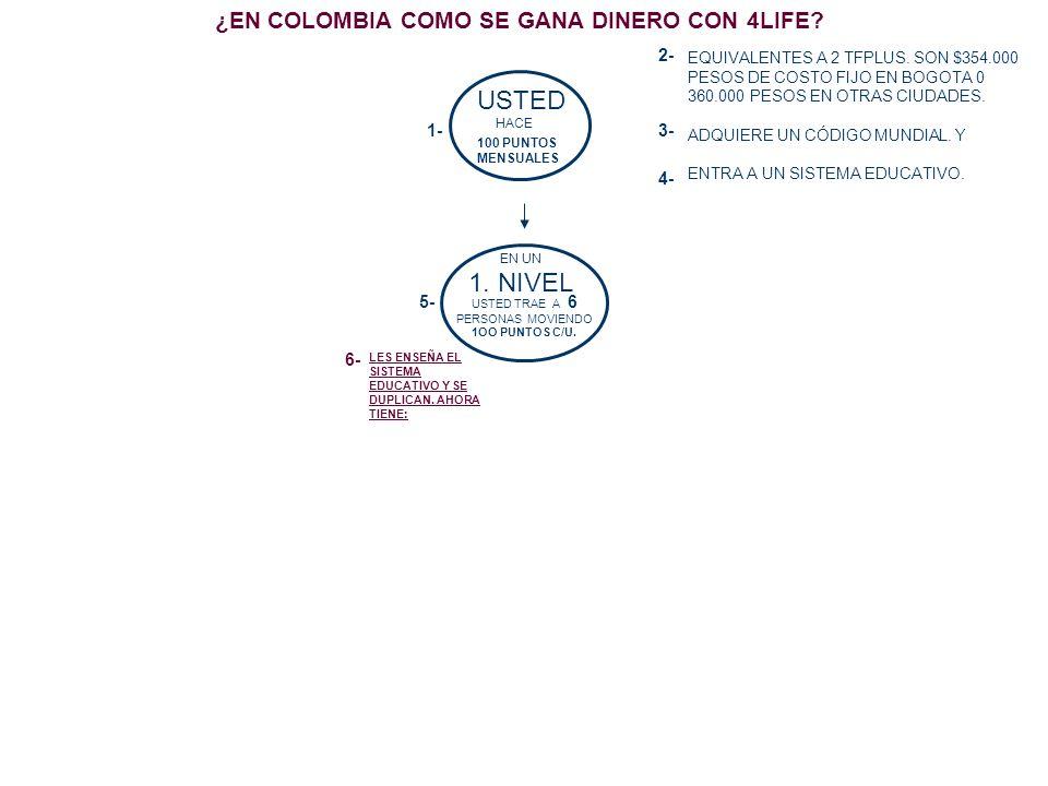 ¿EN COLOMBIA COMO SE GANA DINERO CON 4LIFE