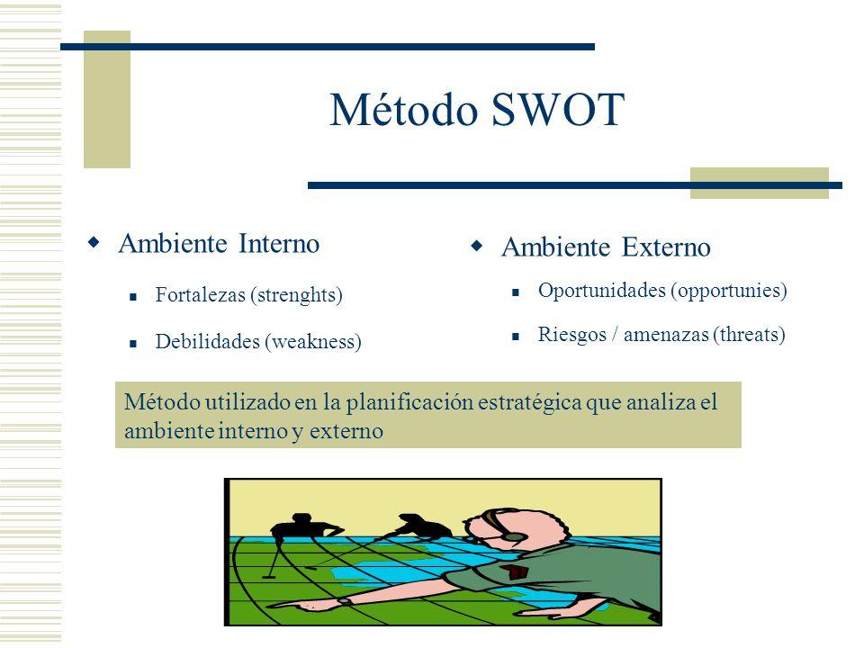 Método SWOT Ambiente Interno Ambiente Externo