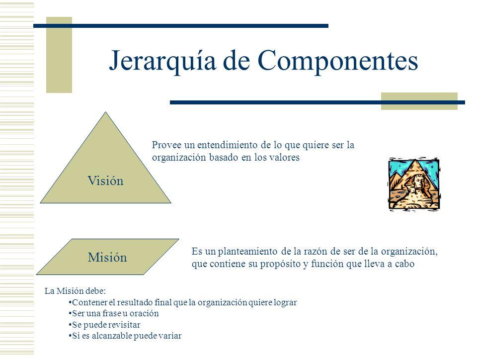 Jerarquía de Componentes