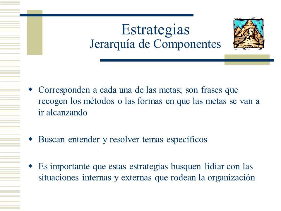 Estrategias Jerarquía de Componentes