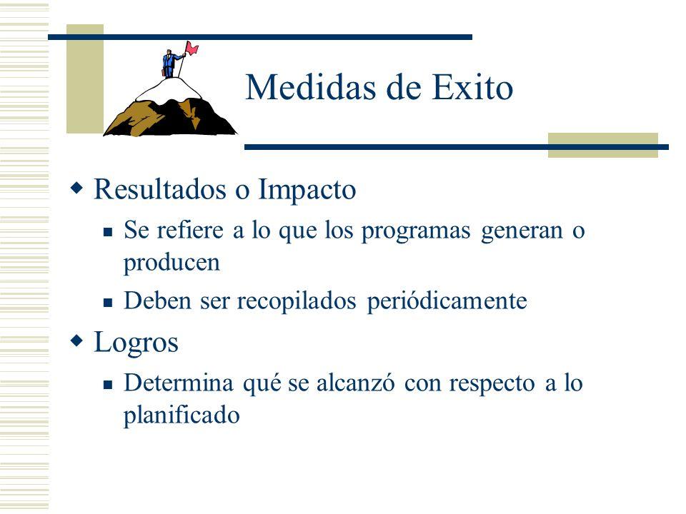 Medidas de Exito Resultados o Impacto Logros