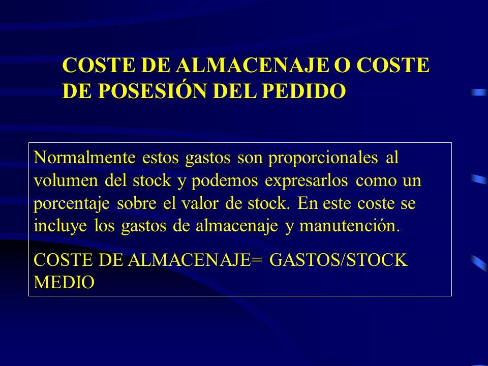 COSTE DE ALMACENAJE O COSTE DE POSESIÓN DEL PEDIDO