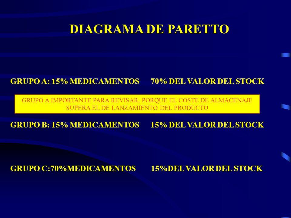 DIAGRAMA DE PARETTO GRUPO A: 15% MEDICAMENTOS 70% DEL VALOR DEL STOCK