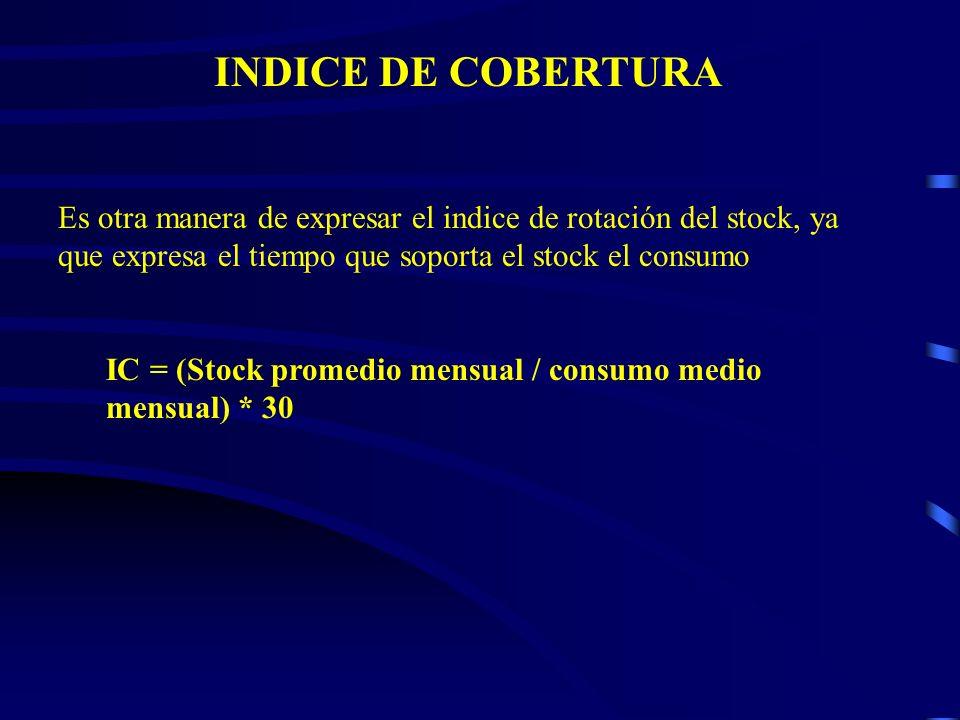 INDICE DE COBERTURA Es otra manera de expresar el indice de rotación del stock, ya que expresa el tiempo que soporta el stock el consumo.
