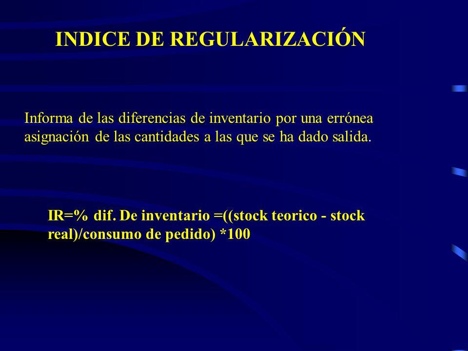 INDICE DE REGULARIZACIÓN