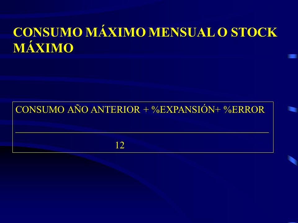 CONSUMO MÁXIMO MENSUAL O STOCK MÁXIMO