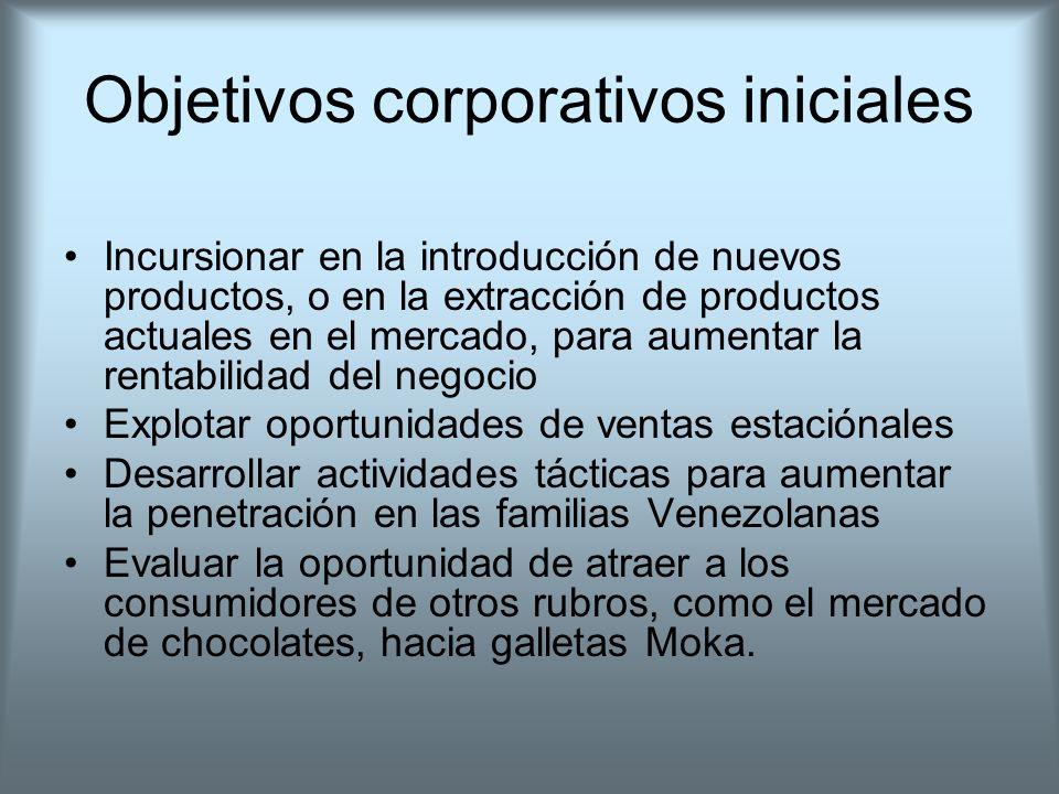 Objetivos corporativos iniciales
