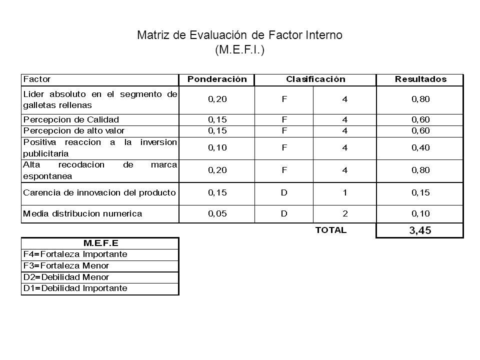 Matriz de Evaluación de Factor Interno