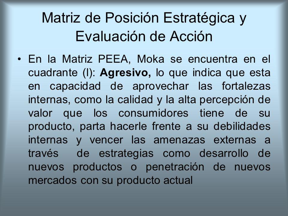 Matriz de Posición Estratégica y Evaluación de Acción