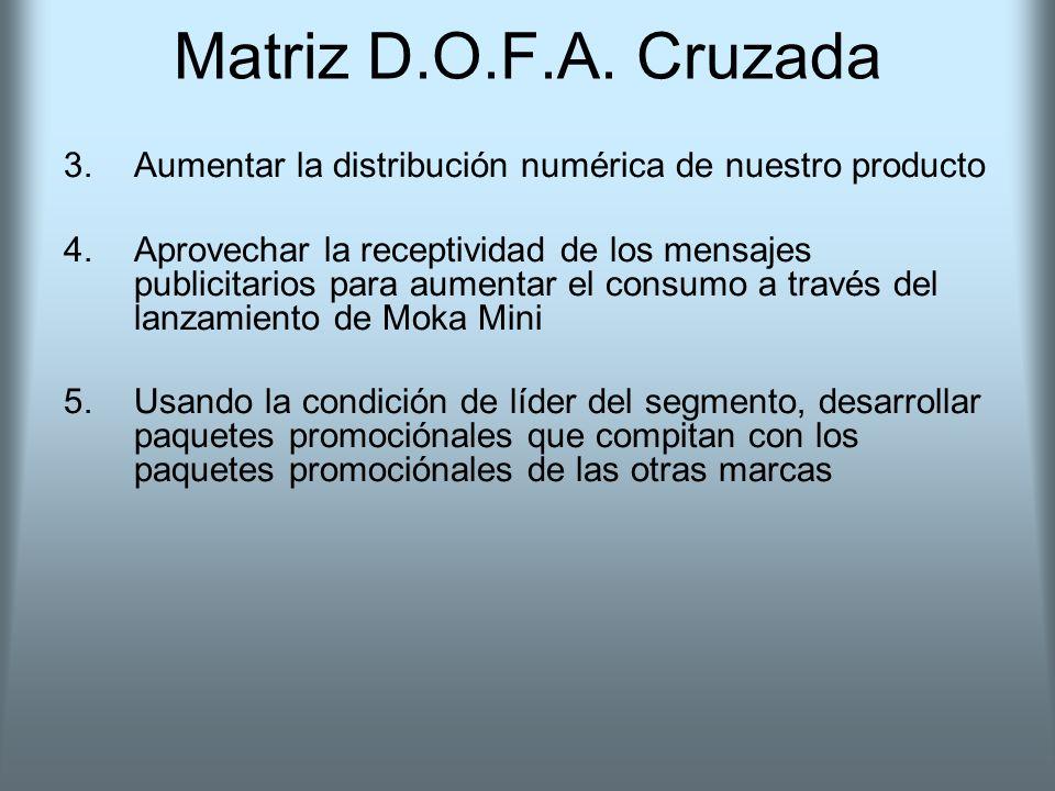 Matriz D.O.F.A. Cruzada Aumentar la distribución numérica de nuestro producto.