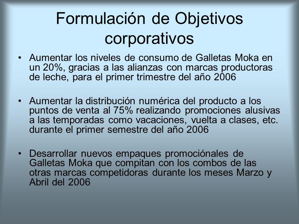 Formulación de Objetivos corporativos