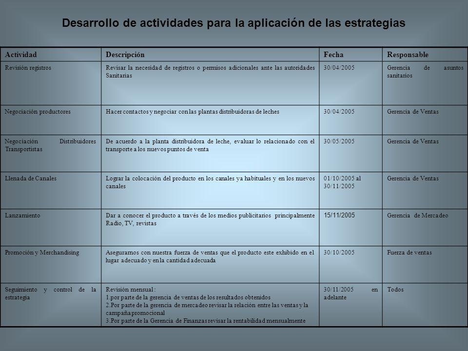 Desarrollo de actividades para la aplicación de las estrategias