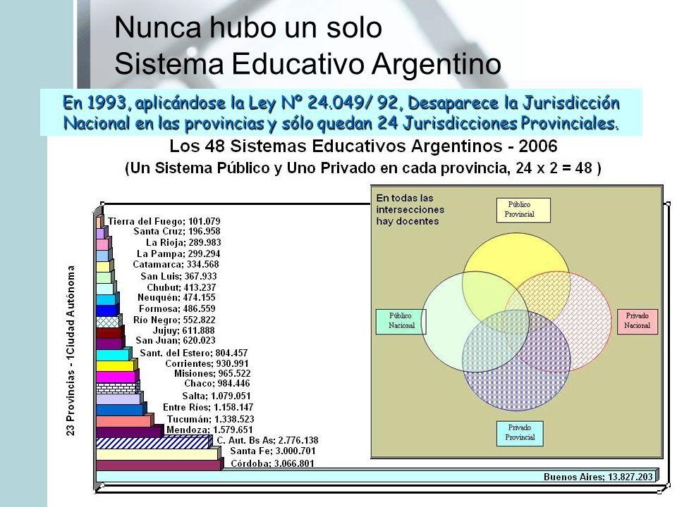 Nunca hubo un solo Sistema Educativo Argentino