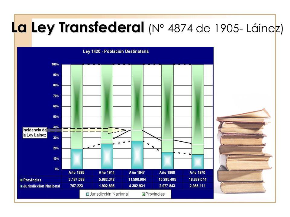 La Ley Transfederal (Nº 4874 de 1905- Láinez)