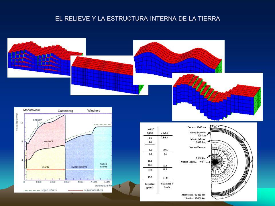EL RELIEVE Y LA ESTRUCTURA INTERNA DE LA TIERRA