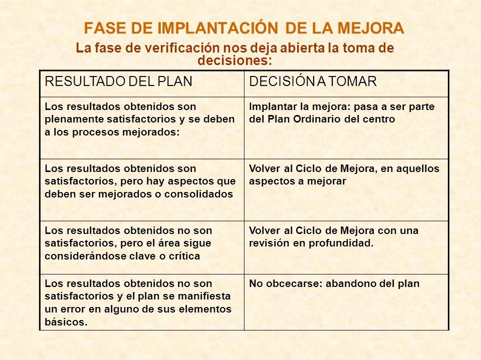 FASE DE IMPLANTACIÓN DE LA MEJORA