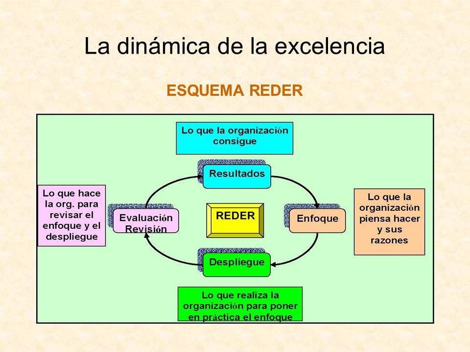 La dinámica de la excelencia
