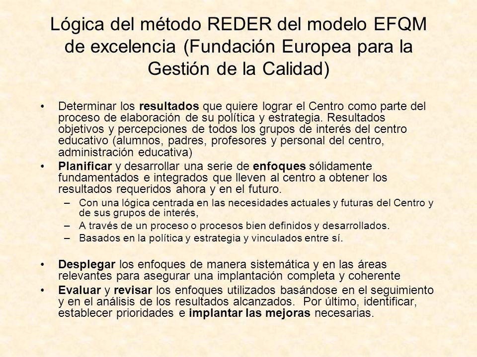Lógica del método REDER del modelo EFQM de excelencia (Fundación Europea para la Gestión de la Calidad)