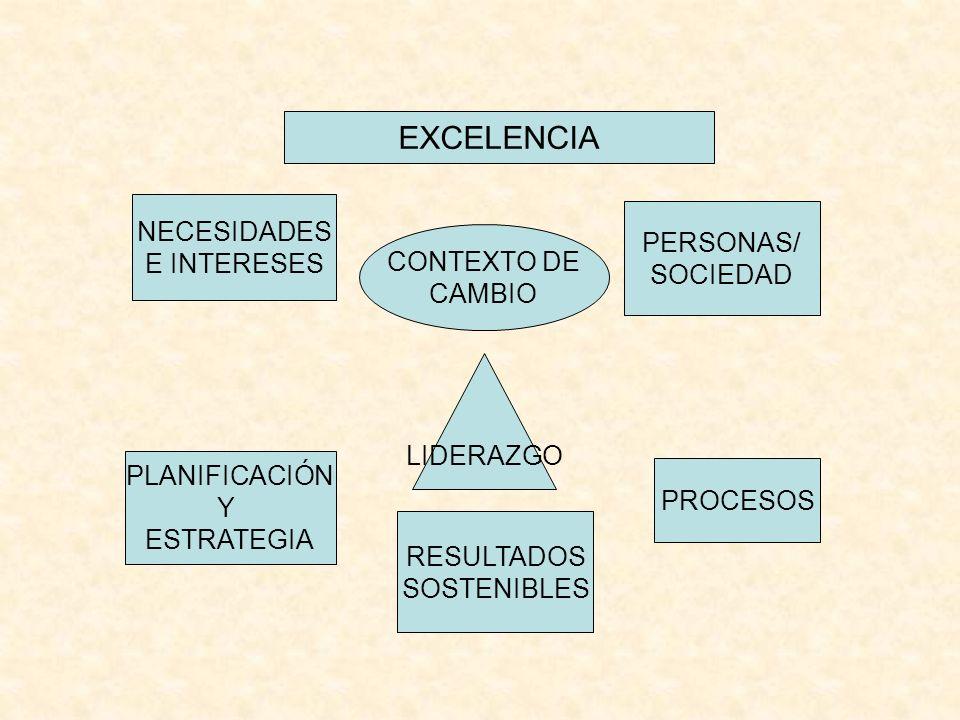 EXCELENCIA NECESIDADES PERSONAS/ E INTERESES SOCIEDAD CONTEXTO DE