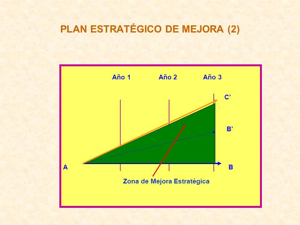 PLAN ESTRATÉGICO DE MEJORA (2)