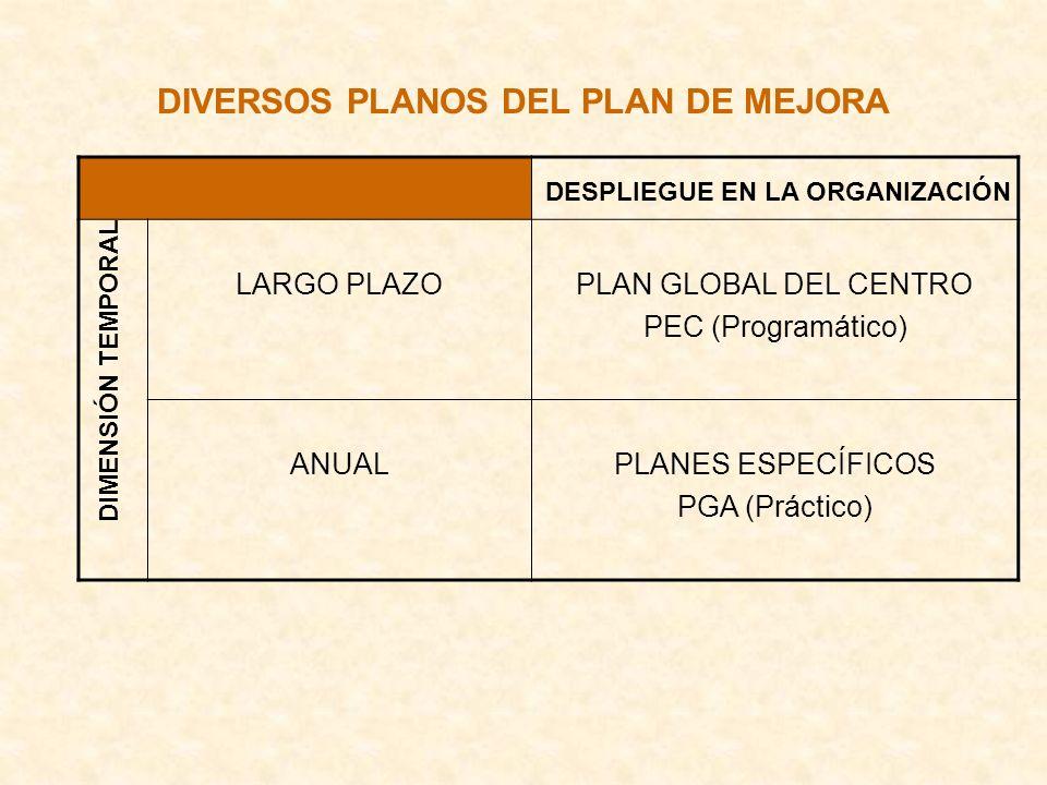 DIVERSOS PLANOS DEL PLAN DE MEJORA