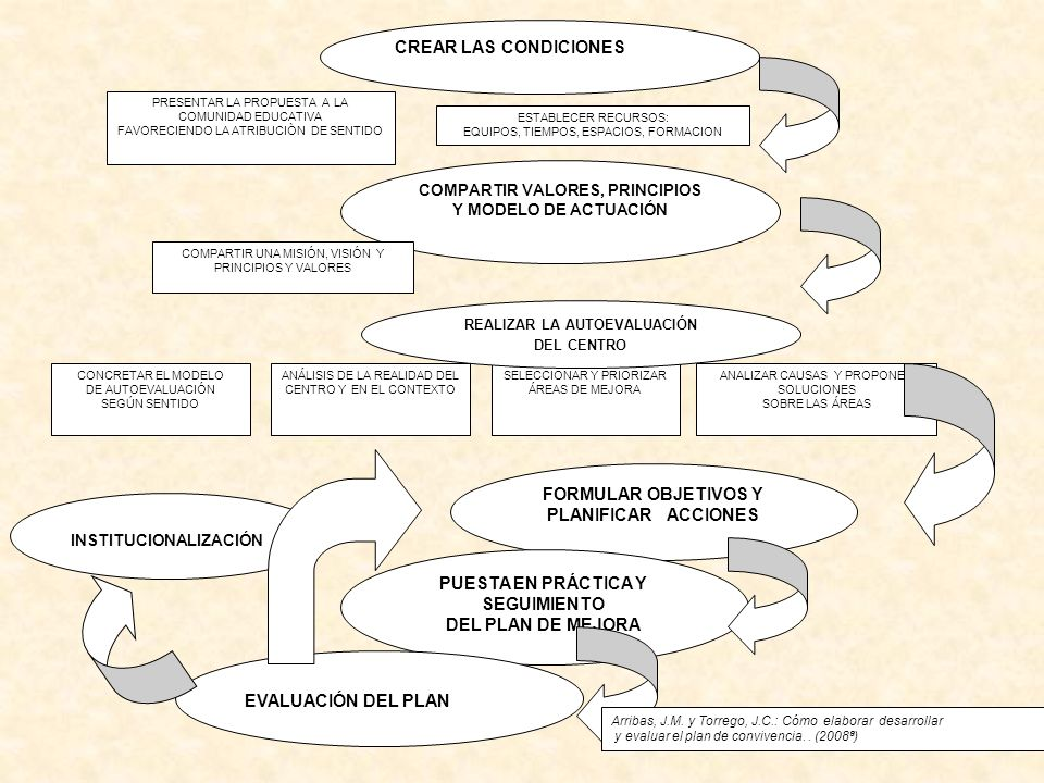 FORMULAR OBJETIVOS Y PLANIFICAR ACCIONES