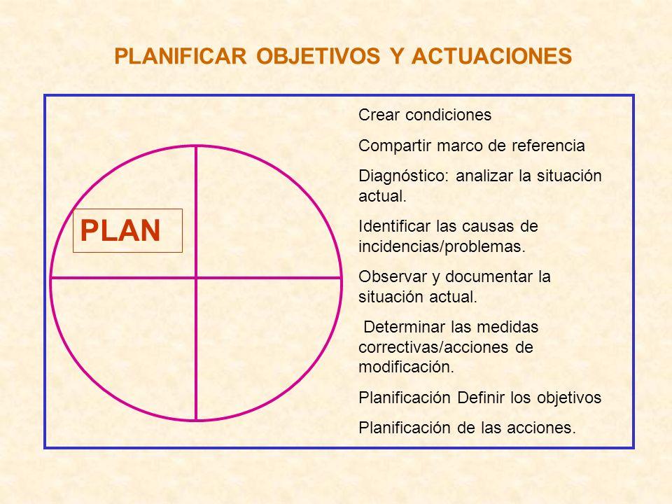 PLANIFICAR OBJETIVOS Y ACTUACIONES