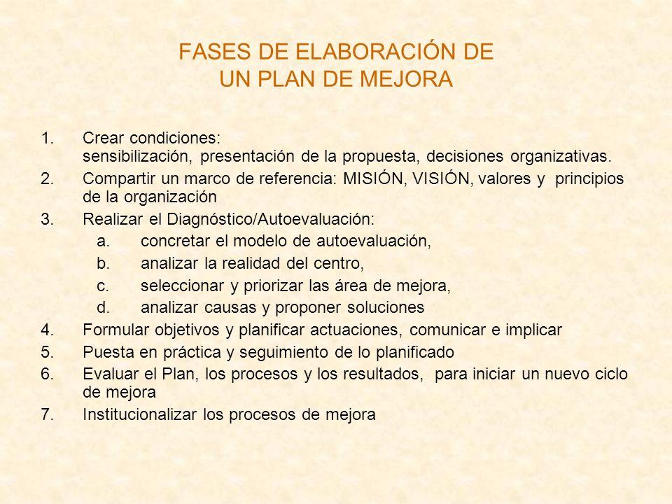 FASES DE ELABORACIÓN DE UN PLAN DE MEJORA