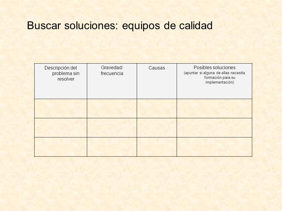 Buscar soluciones: equipos de calidad