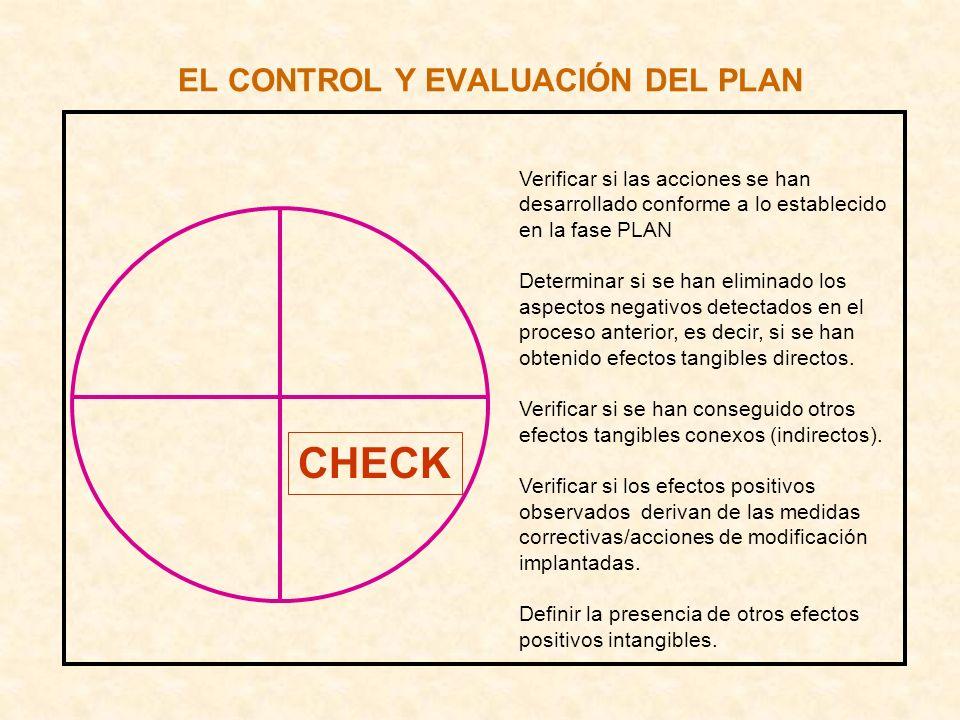 EL CONTROL Y EVALUACIÓN DEL PLAN